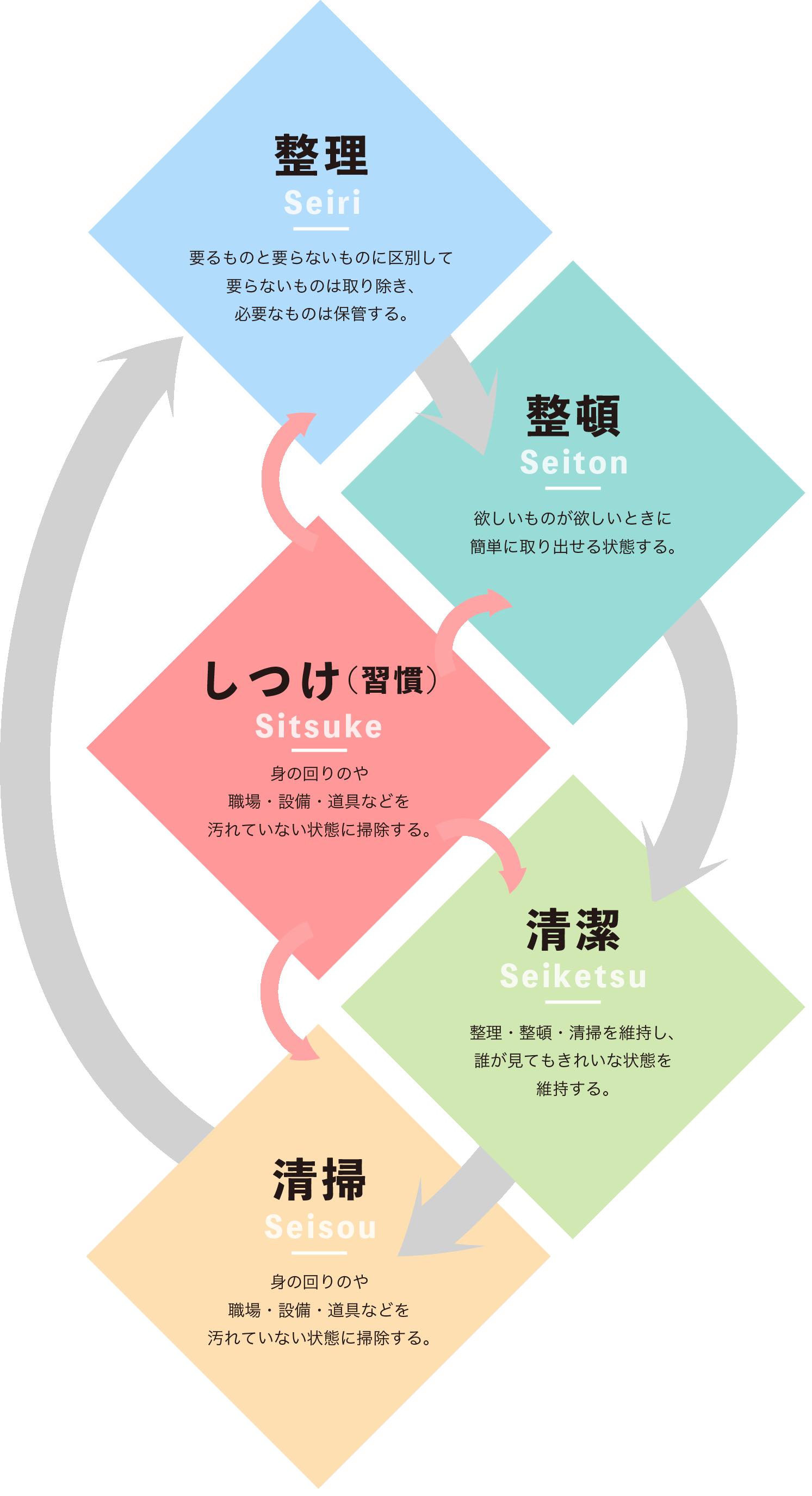 5S活動・QCサークル活動 | 株式会社山製作所